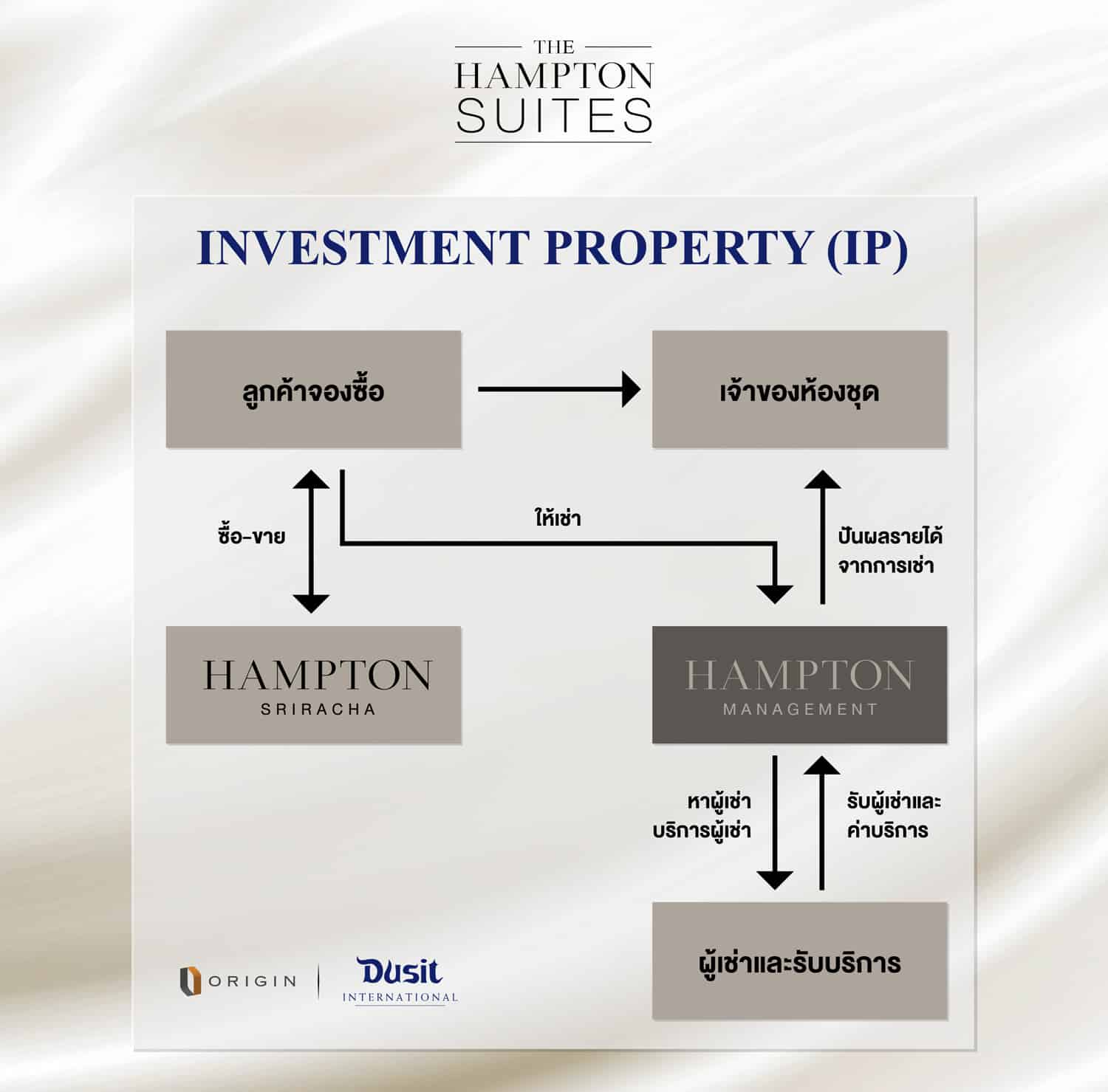 Investment Property (IP)